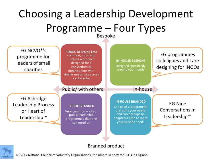 Four Leadership Development Types
