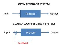 Open-Close-Loop System